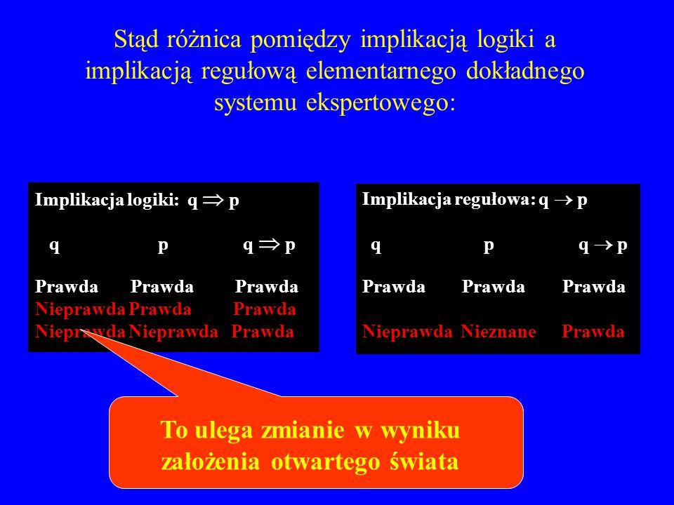 Stąd różnica pomiędzy implikacją logiki a implikacją regułową elementarnego dokładnego systemu ekspertowego: Implikacja logiki: q p q p q p Prawda Pra