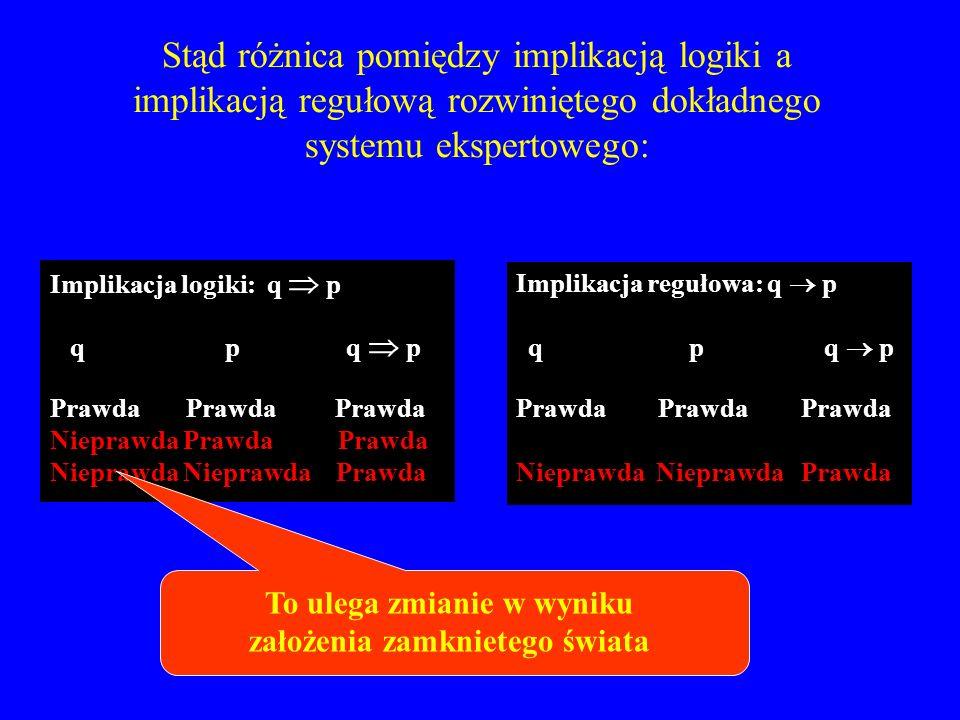 Stąd różnica pomiędzy implikacją logiki a implikacją regułową rozwiniętego dokładnego systemu ekspertowego: Implikacja logiki: q p q p q p Prawda Praw