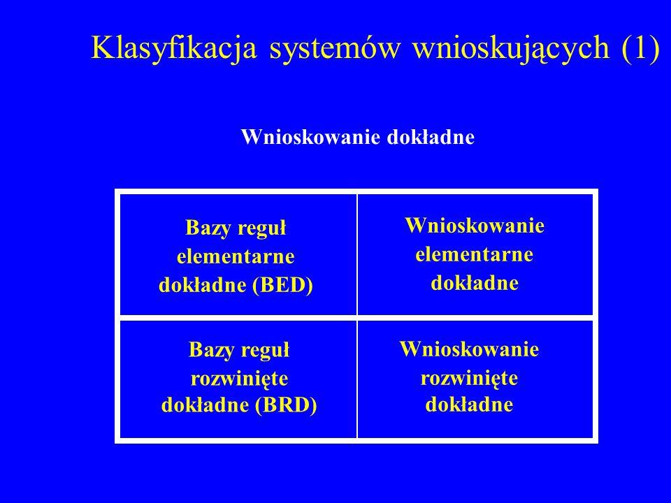 Klasyfikacja systemów wnioskujących (1) Bazy reguł rozwinięte dokładne (BRD) Wnioskowanie elementarne dokładne Bazy reguł elementarne dokładne (BED) W