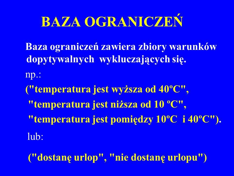 BAZA OGRANICZEŃ Baza ograniczeń zawiera zbiory warunków dopytywalnych wykluczających się. np.: (