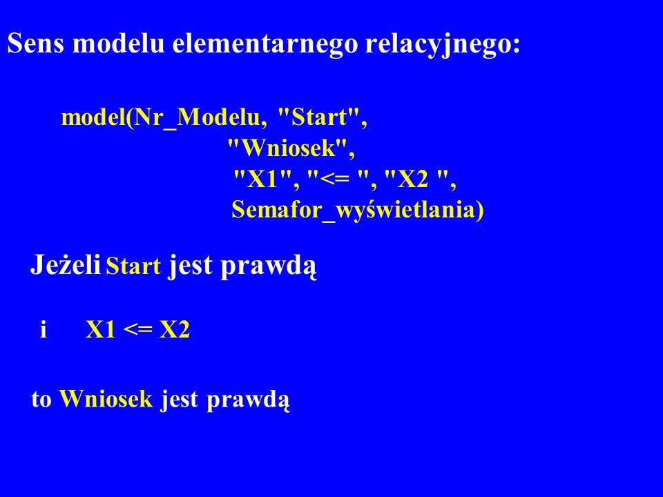 Sens modelu elementarnego relacyjnego: model(Nr_Modelu,