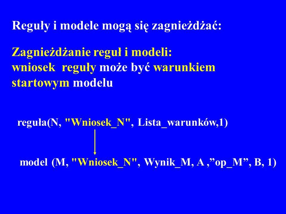 Reguły i modele mogą się zagnieżdżać: Zagnieżdżanie reguł i modeli: wniosek reguły może być warunkiem startowym modelu reguła(N,