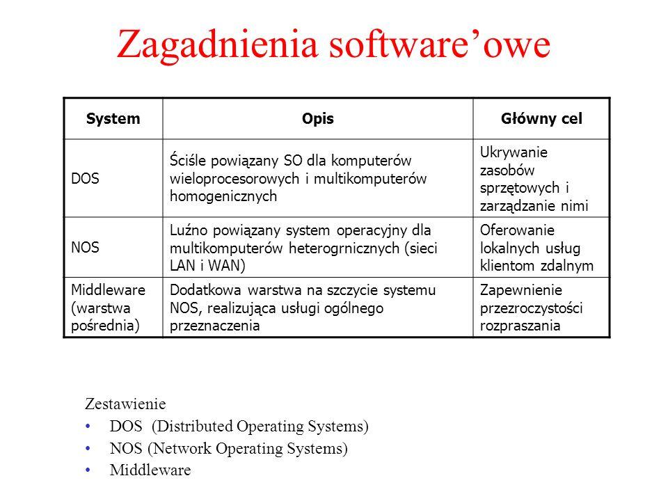 Zagadnienia softwareowe Zestawienie DOS (Distributed Operating Systems) NOS (Network Operating Systems) Middleware SystemOpisGłówny cel DOS Ściśle pow