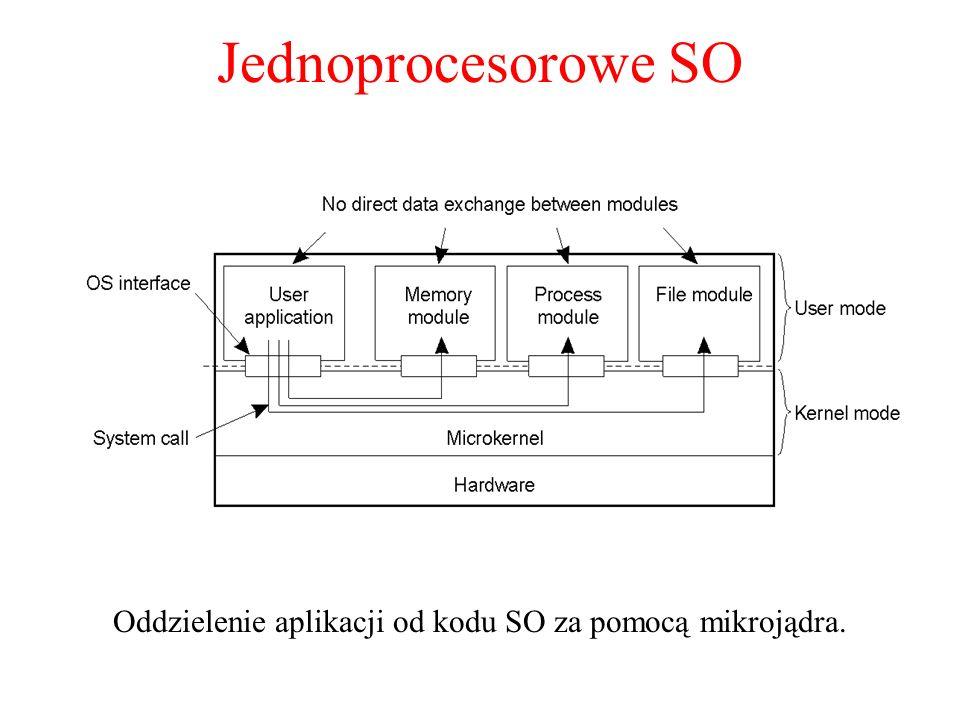 Jednoprocesorowe SO Oddzielenie aplikacji od kodu SO za pomocą mikrojądra. 1.11