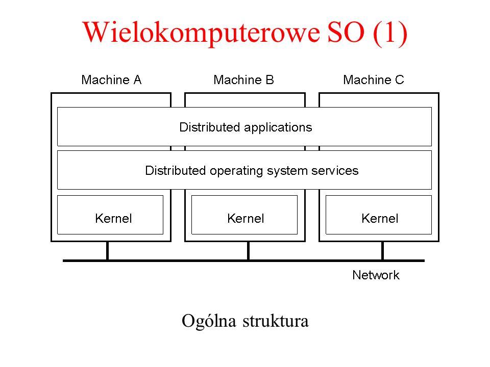 Wielokomputerowe SO (1) Ogólna struktura 1.14