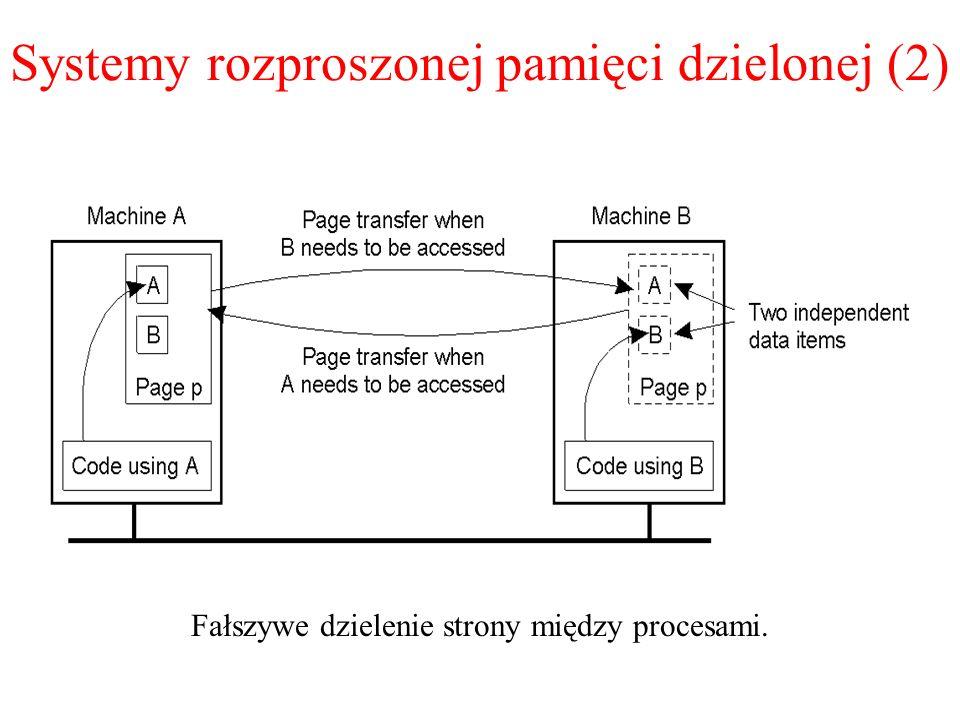 Systemy rozproszonej pamięci dzielonej (2) Fałszywe dzielenie strony między procesami. 1.18