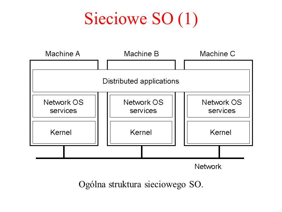 Sieciowe SO (1) Ogólna struktura sieciowego SO. 1-19