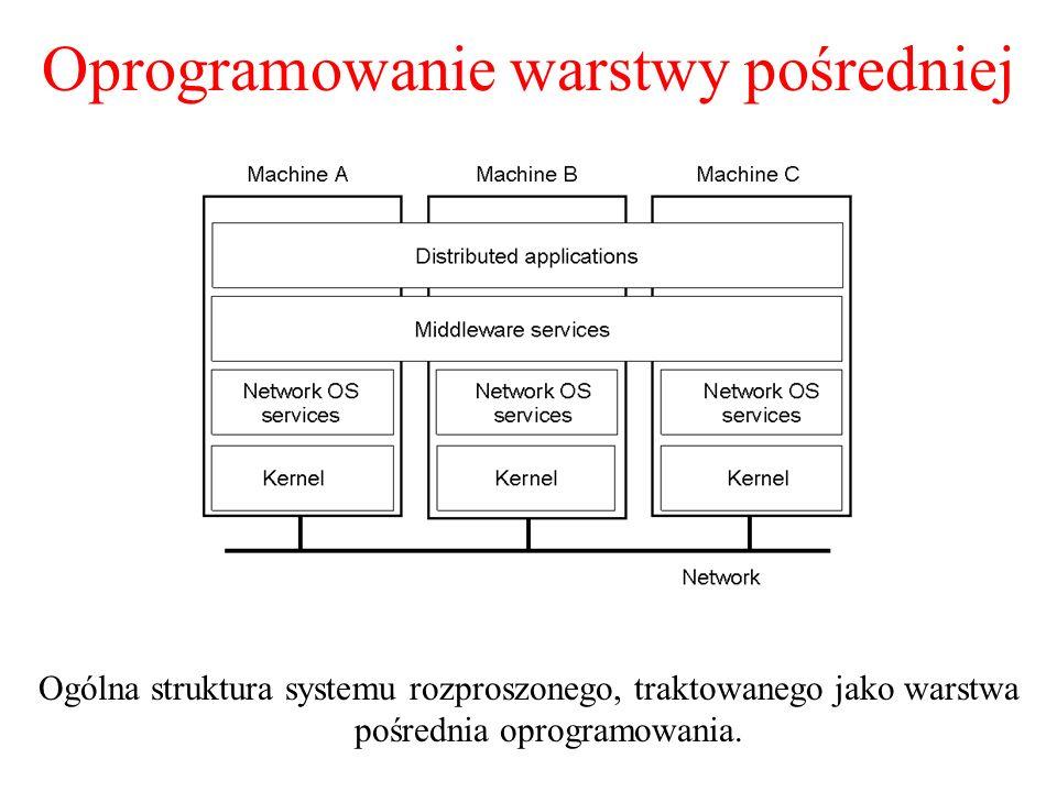 Oprogramowanie warstwy pośredniej Ogólna struktura systemu rozproszonego, traktowanego jako warstwa pośrednia oprogramowania. 1-22