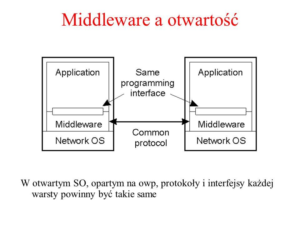Middleware a otwartość W otwartym SO, opartym na owp, protokoły i interfejsy każdej warsty powinny być takie same 1.23