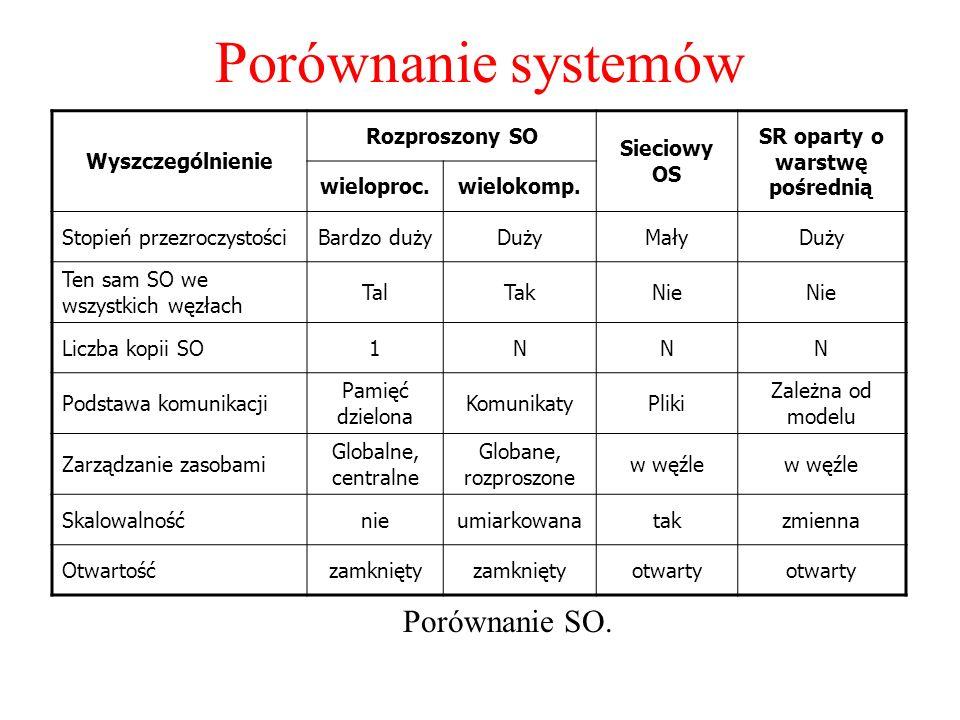 Porównanie systemów Porównanie SO. Wyszczególnienie Rozproszony SO Sieciowy OS SR oparty o warstwę pośrednią wieloproc.wielokomp. Stopień przezroczyst