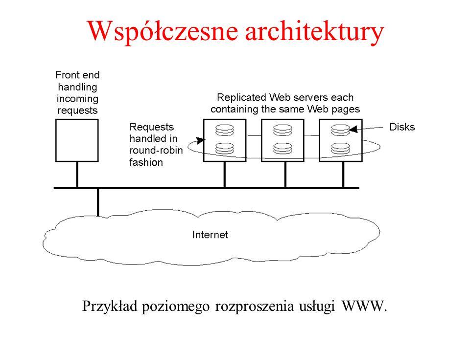 Współczesne architektury Przykład poziomego rozproszenia usługi WWW. 1-31