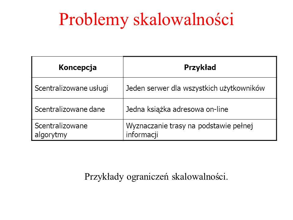 Problemy skalowalności Przykłady ograniczeń skalowalności. KoncepcjaPrzykład Scentralizowane usługiJeden serwer dla wszystkich użytkowników Scentraliz
