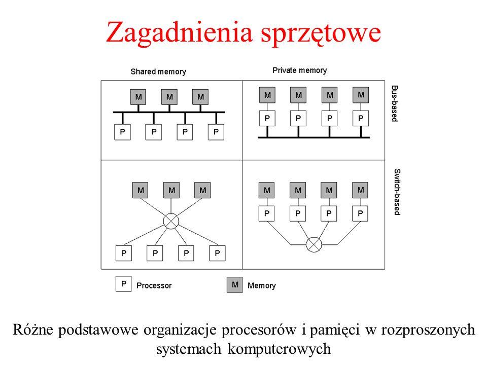 Zagadnienia sprzętowe 1.6 Różne podstawowe organizacje procesorów i pamięci w rozproszonych systemach komputerowych