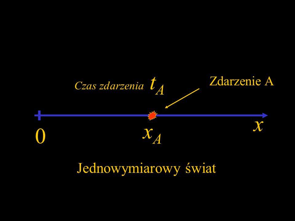 Istotne pytania: Jak mają się do siebie układy współrzędnych (x,t) i (x,t)? Czy wzory transformacyjne Lorentza mają jakąś prostą interpretację geometr