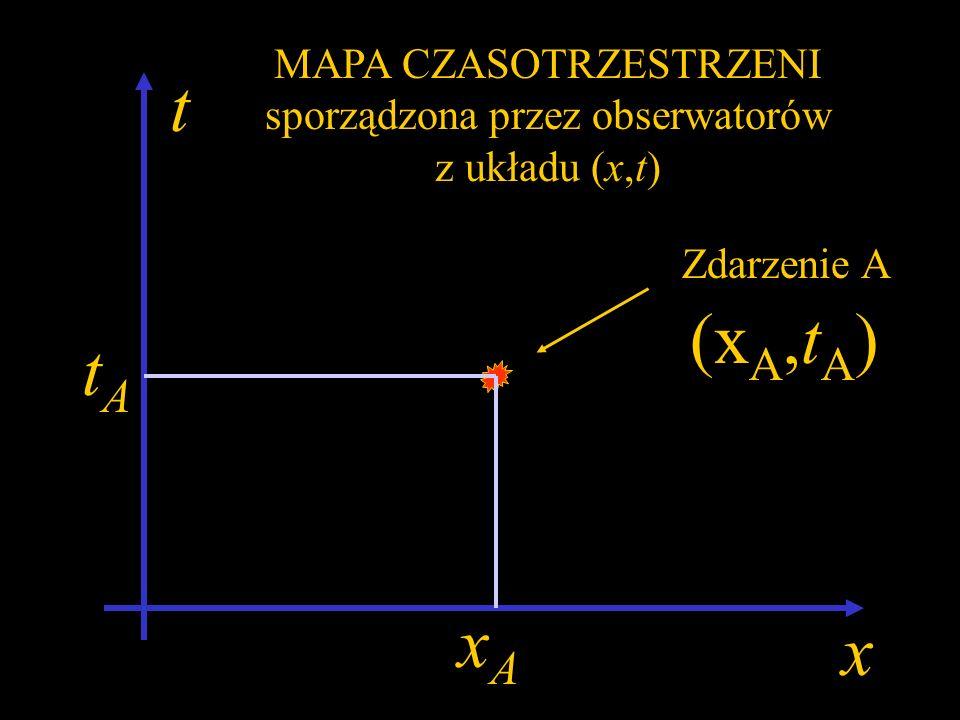 x Jednowymiarowy świat Zdarzenie A xAxA Czas zdarzenia t A 0