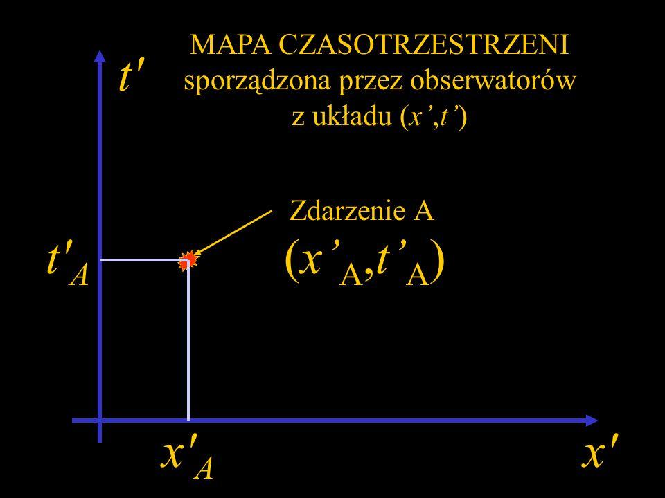 x t MAPA CZASOTRZESTRZENI sporządzona przez obserwatorów z układu (x,t) Zdarzenie A xAxA tAtA (x A,t A )