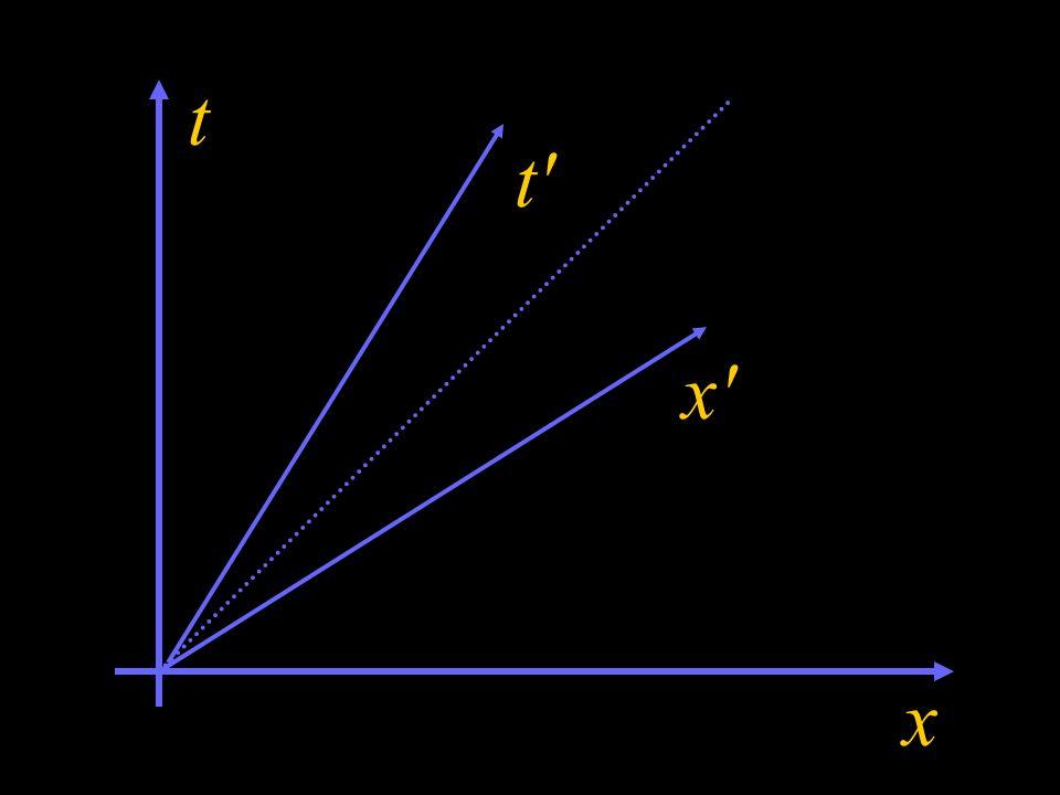 Spróbujmy inaczej. Zobaczmy, gdzie na mapie (x,t) znajdują się osie x i t. Co to jest oś x? Oś x = { (x,t): t= 0 } = { (x,t): } = = { (x,t): t-(v/c 2