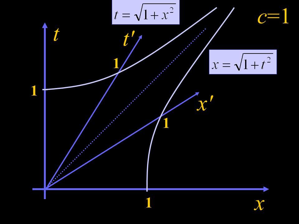 Odczytanie wartości x A i t A będzie możliwe, gdy dowiemy się, gdzie leżą punkty wyznaczające jednostki x i t. Co to jest jednostka x? Jednostka x = {