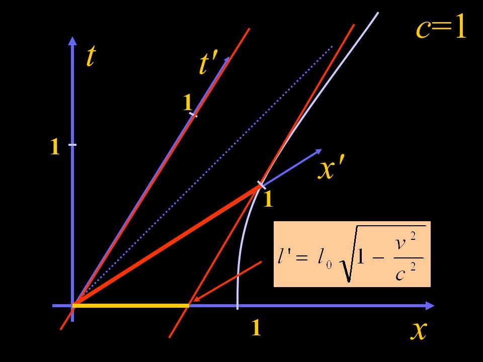 Konsekwencje transformacji Lorentza Poruszające sie pręty skracają się. Sprawdźmy...