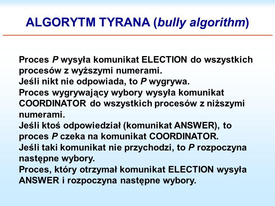 ___________________________________________________________________________________________ ALGORYTM TYRANA (bully algorithm) ________________________