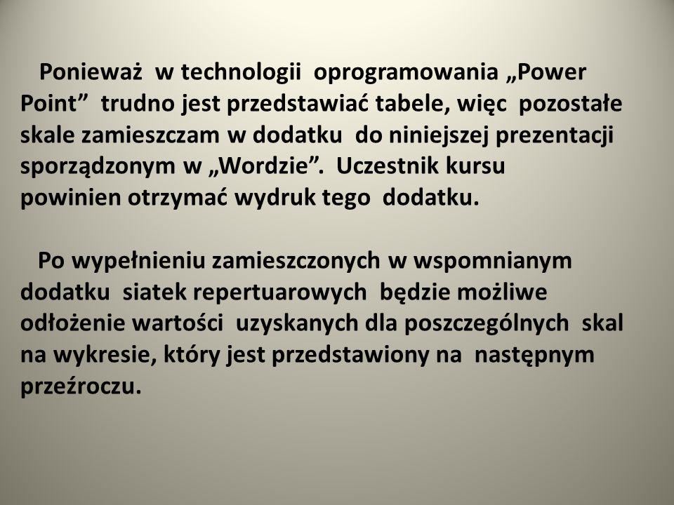 Ponieważ w technologii oprogramowania Power Point trudno jest przedstawiać tabele, więc pozostałe skale zamieszczam w dodatku do niniejszej prezentacj