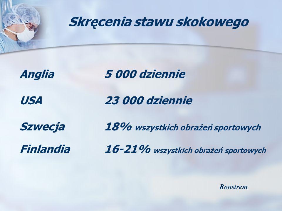 Skręcenia stawu skokowego Anglia5 000 dziennie USA23 000 dziennie Szwecja18% wszystkich obrażeń sportowych Finlandia16-21% wszystkich obrażeń sportowy
