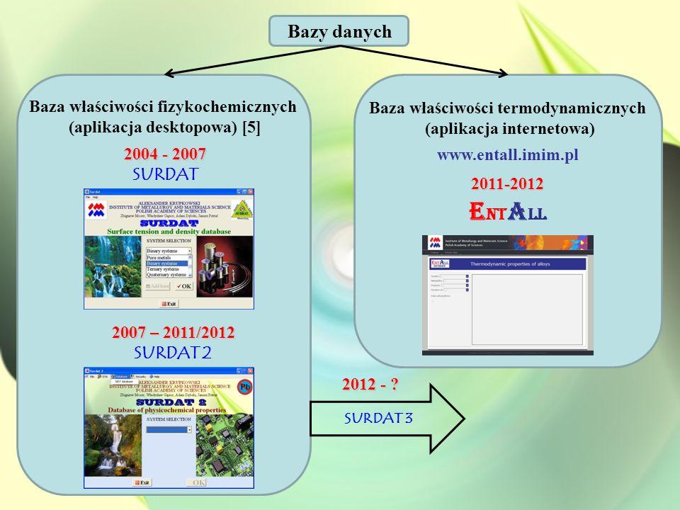 2004 - 2007 SURDAT 2007 – 2011/2012 SURDAT 2 Baza właściwości fizykochemicznych (aplikacja desktopowa) [5] Baza właściwości termodynamicznych (aplikac