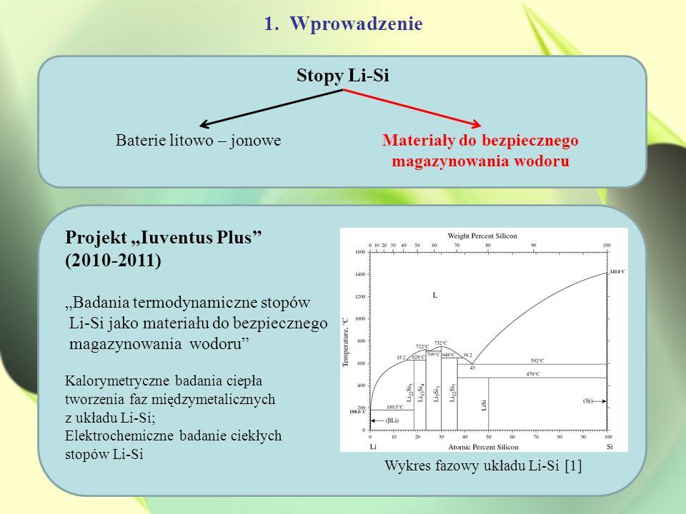 1.Wprowadzenie Stopy Li-Si Baterie litowo – jonoweMateriały do bezpiecznego magazynowania wodoru Projekt Iuventus Plus (2010-2011) Badania termodynami