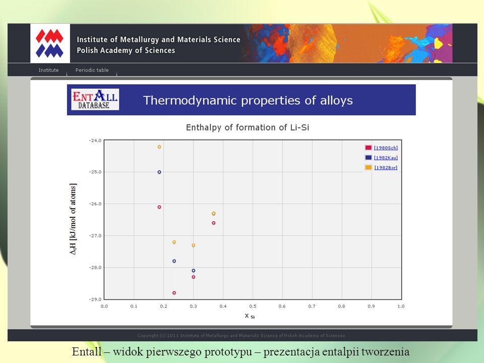 Prezentacja wyników entalpii tworzenia faz międzymetalicznych z układu Li-Si w bazie Entall [2-4]
