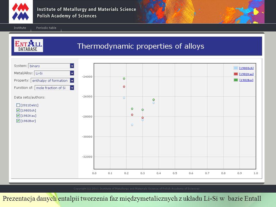 Prezentacja danych entalpii tworzenia faz międzymetalicznych z układu Li-Si w bazie Entall