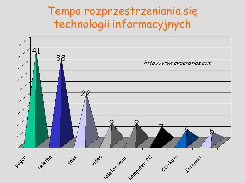 Tempo rozprzestrzeniania się technologii informacyjnych http://www.cyberatlas.com