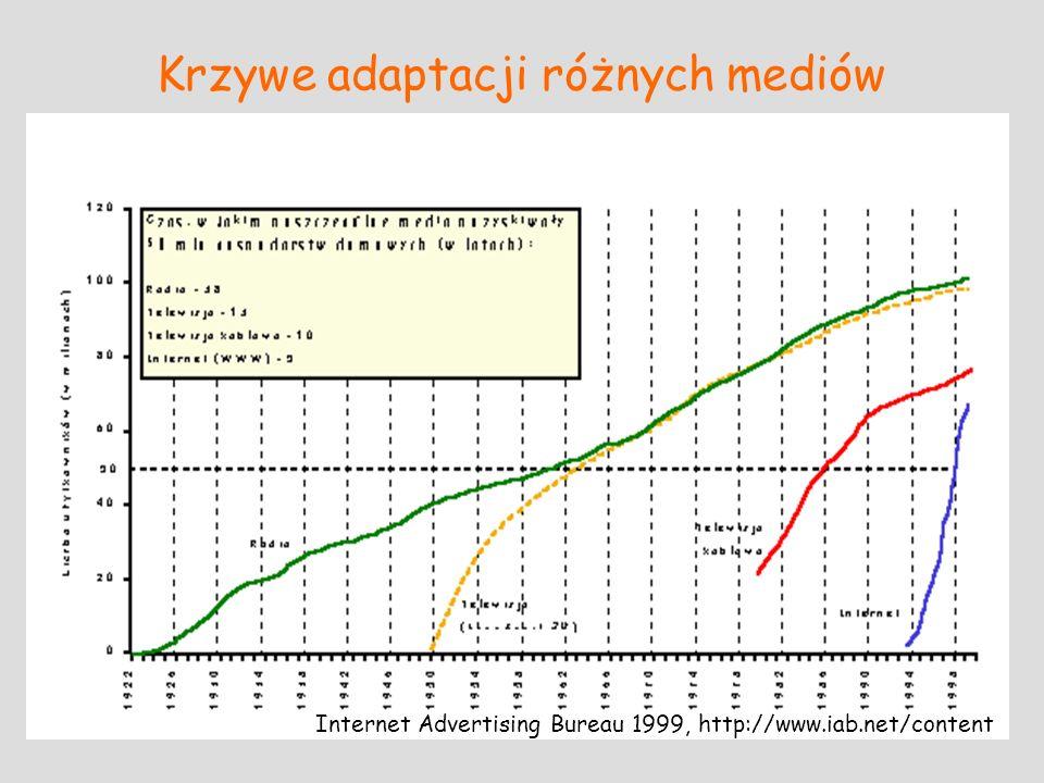 Krzywe adaptacji różnych mediów Internet Advertising Bureau 1999, http://www.iab.net/content
