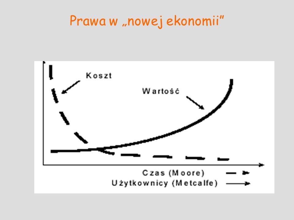 Prawa w nowej ekonomii