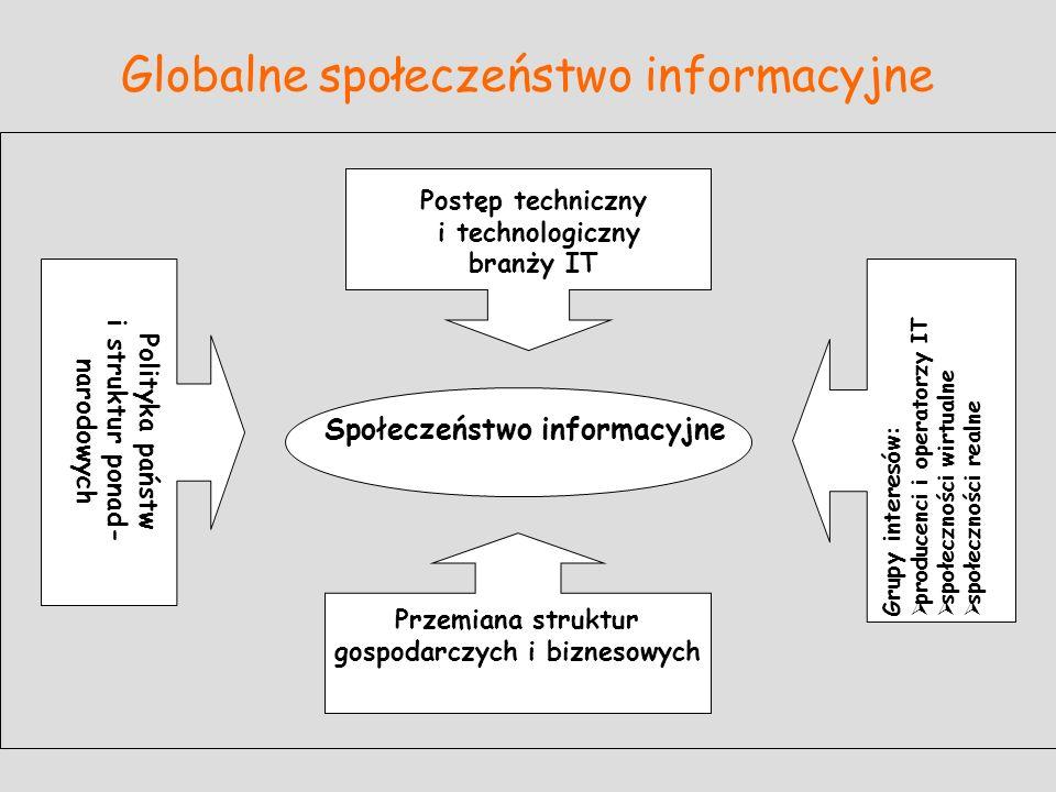 Globalne społeczeństwo informacyjne Polityka państw i struktur ponad- narodowych Grupy interesów: producenci i operatorzy IT społeczności wirtualne sp