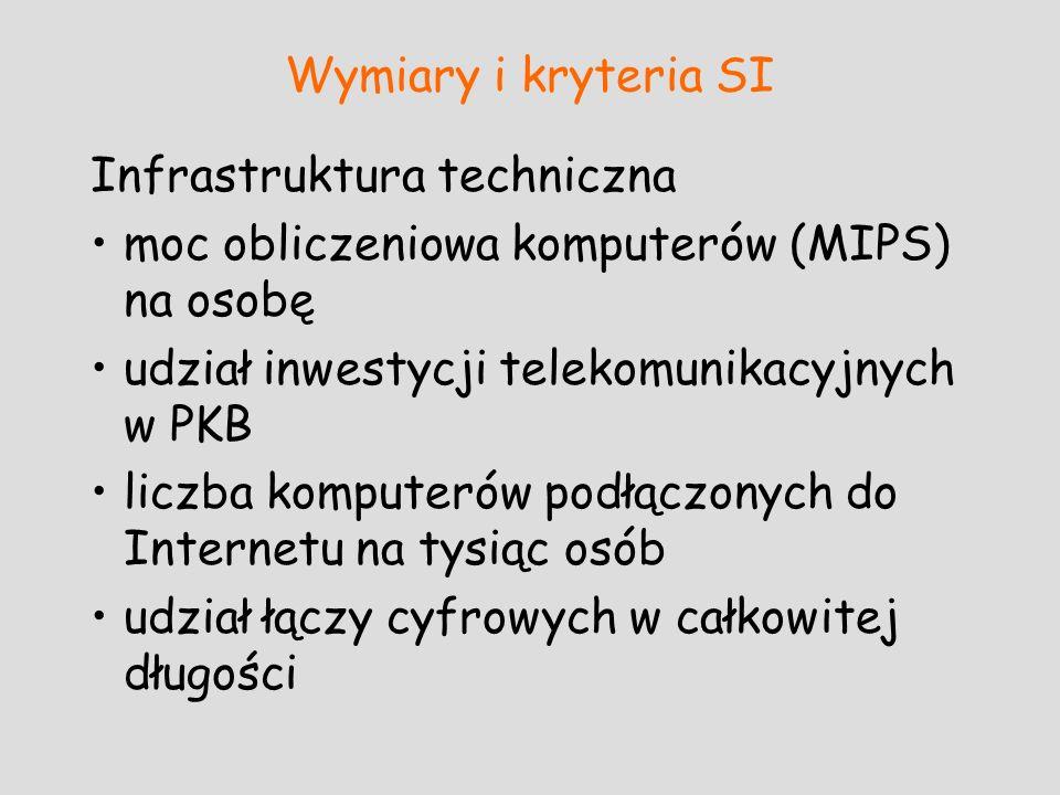 Wymiary i kryteria SI Infrastruktura techniczna moc obliczeniowa komputerów (MIPS) na osobę udział inwestycji telekomunikacyjnych w PKB liczba kompute