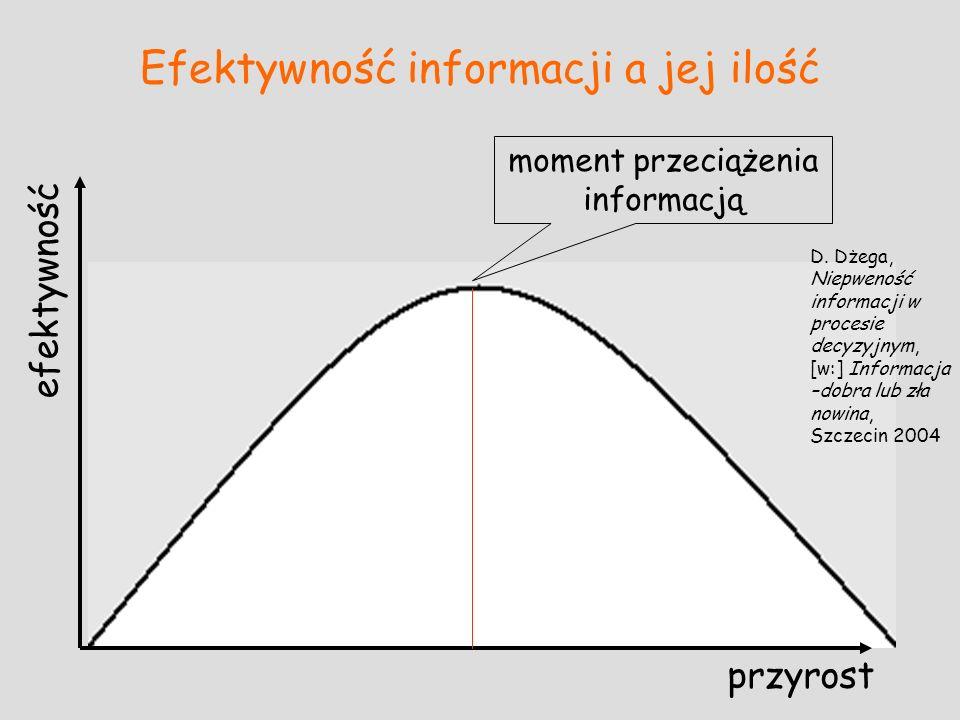 Efektywność informacji a jej ilość przyrost efektywność moment przeciążenia informacją D. Dżega, Niepweność informacji w procesie decyzyjnym, [w:] Inf