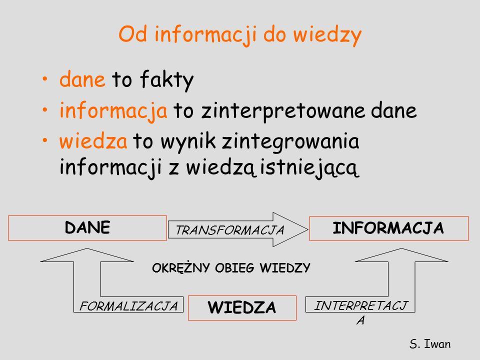 Od informacji do wiedzy dane to fakty informacja to zinterpretowane dane wiedza to wynik zintegrowania informacji z wiedzą istniejącą DANE INFORMACJA