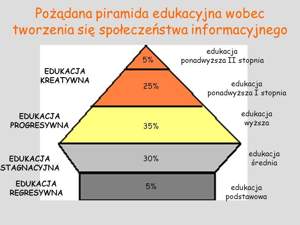 Pożądana piramida edukacyjna wobec tworzenia się społeczeństwa informacyjnego 5% 25% 35% 30% 5% edukacja podstawowa edukacja średnia edukacja wyższa e