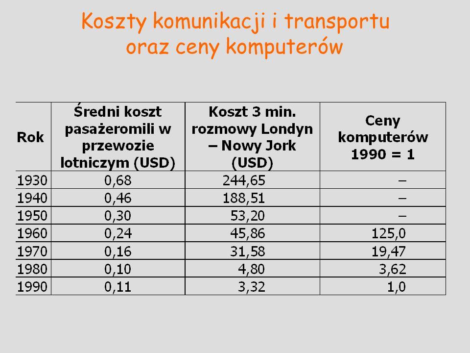 Koszty komunikacji i transportu oraz ceny komputerów