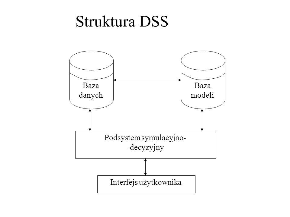 Podsystem symulacyjno- -decyzyjny Interfejs użytkownika Baza danych Baza modeli
