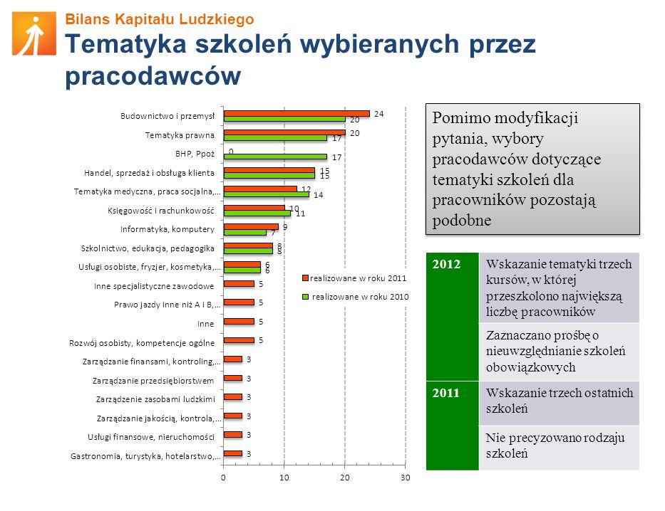 Bilans Kapitału Ludzkiego Tematyka szkoleń wybieranych przez pracodawców Pomimo modyfikacji pytania, wybory pracodawców dotyczące tematyki szkoleń dla