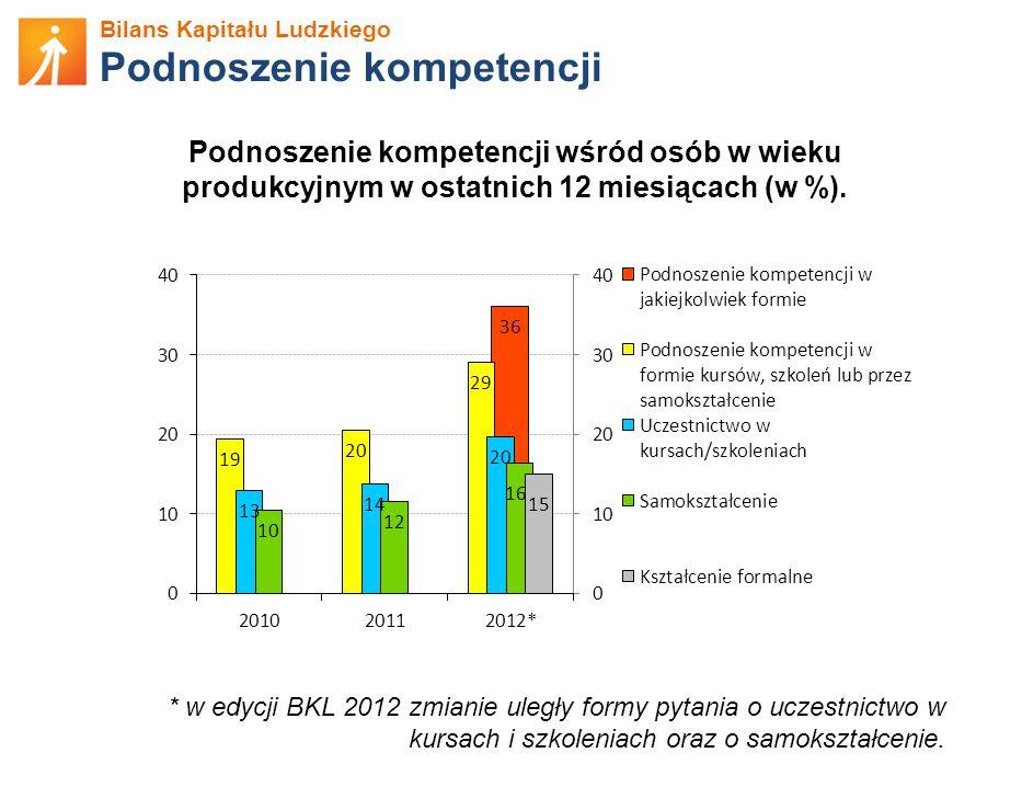 Bilans Kapitału Ludzkiego Podnoszenie kompetencji Podnoszenie kompetencji wśród osób w wieku produkcyjnym w ostatnich 12 miesiącach (w %). * w edycji