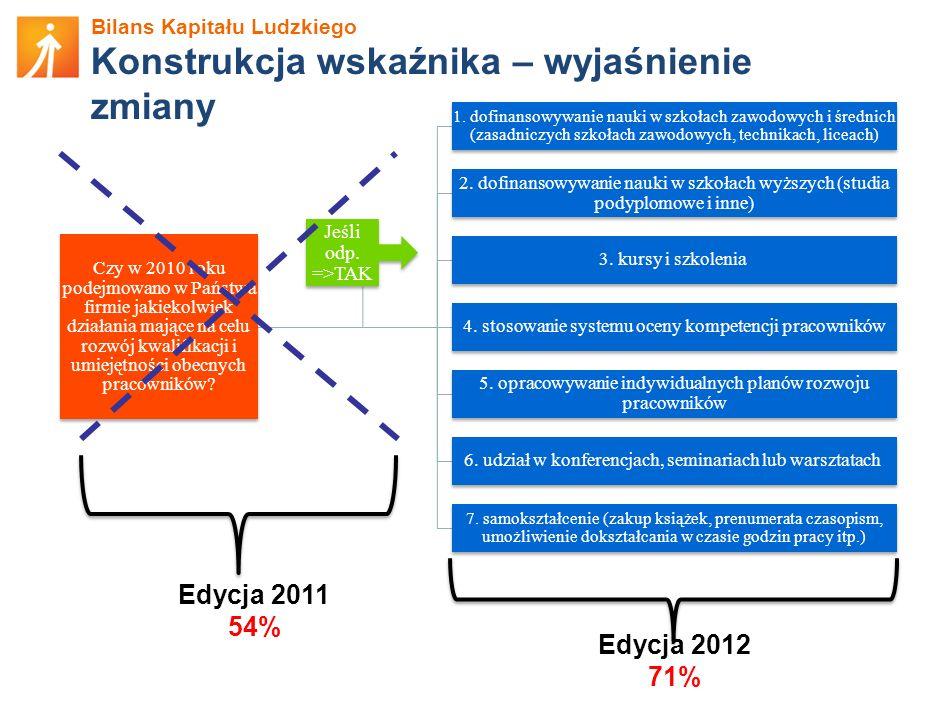 Bilans Kapitału Ludzkiego Konstrukcja wskaźnika – wyjaśnienie zmiany Czy w 2010 roku podejmowano w Państwa firmie jakiekolwiek działania mające na celu rozwój kwalifikacji i umiejętności obecnych pracowników.