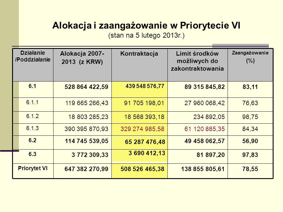 Alokacja i zaangażowanie w Priorytecie VI (stan na 5 lutego 2013r.) 78,55138 855 805,61508 526 465,38647 382 270,99 Priorytet VI 97,8381 897,20 3 690