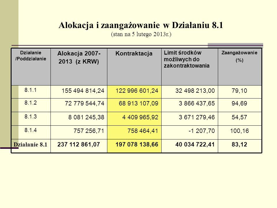 Alokacja i zaangażowanie w Działaniu 8.1 (stan na 5 lutego 2013r.) 83,1240 034 722,41197 078 138,66237 112 861,07 Działanie 8.1 100,16-1 207,70758 464