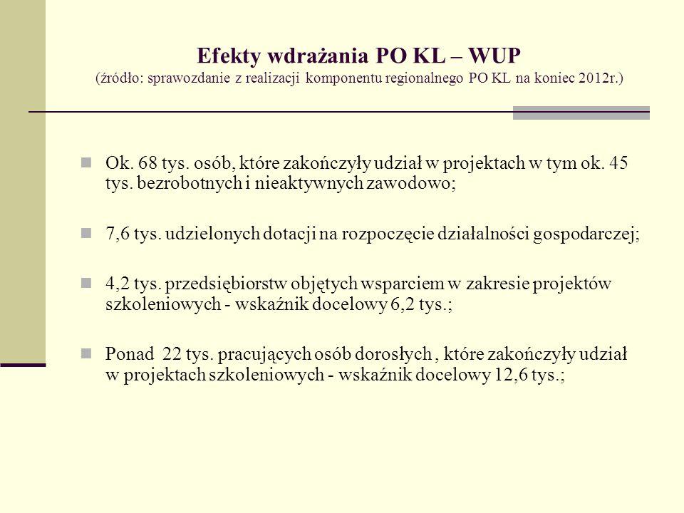 Efekty wdrażania PO KL – WUP (źródło: sprawozdanie z realizacji komponentu regionalnego PO KL na koniec 2012r.) Ok. 68 tys. osób, które zakończyły udz