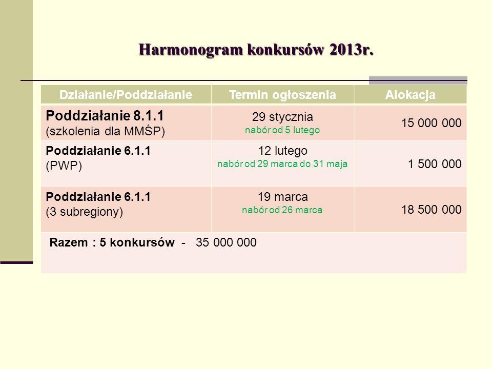 Harmonogram konkursów 2013r. Działanie/PoddziałanieTermin ogłoszeniaAlokacja Poddziałanie 8.1.1 (szkolenia dla MMŚP) 29 stycznia nabór od 5 lutego 15