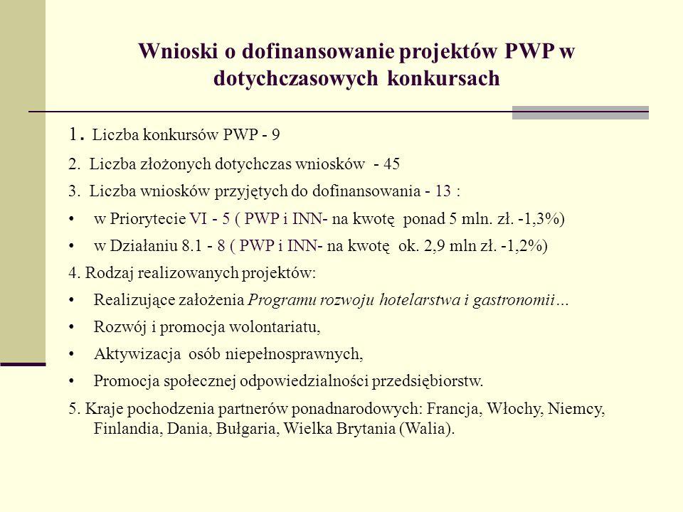 Wnioski o dofinansowanie projektów PWP w dotychczasowych konkursach 1. Liczba konkursów PWP - 9 2. Liczba złożonych dotychczas wniosków - 45 3. Liczba