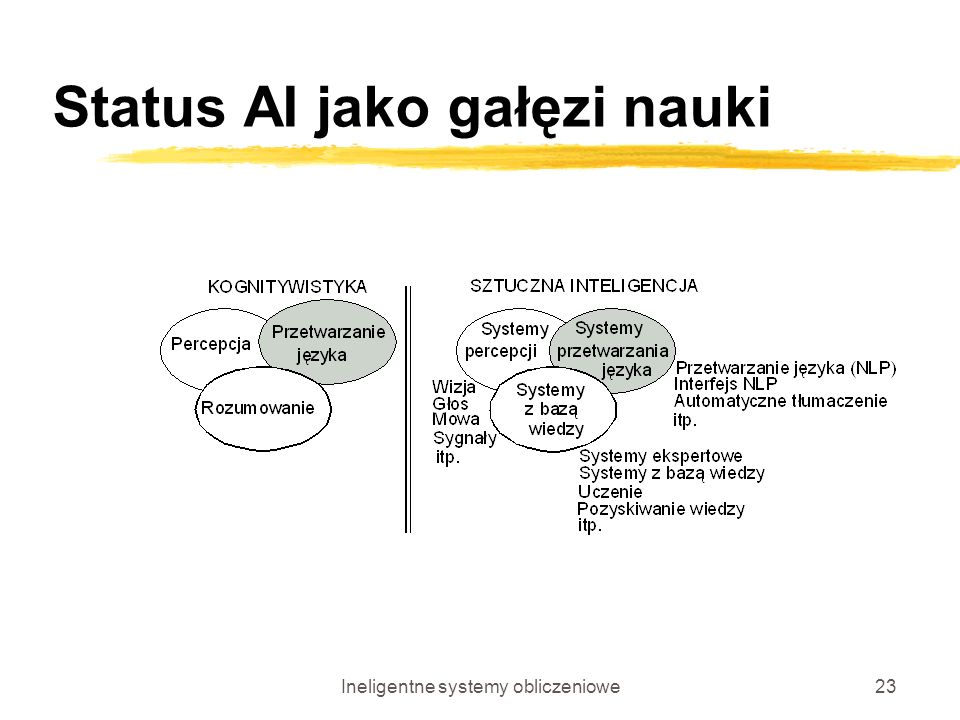 Ineligentne systemy obliczeniowe23 Status AI jako gałęzi nauki