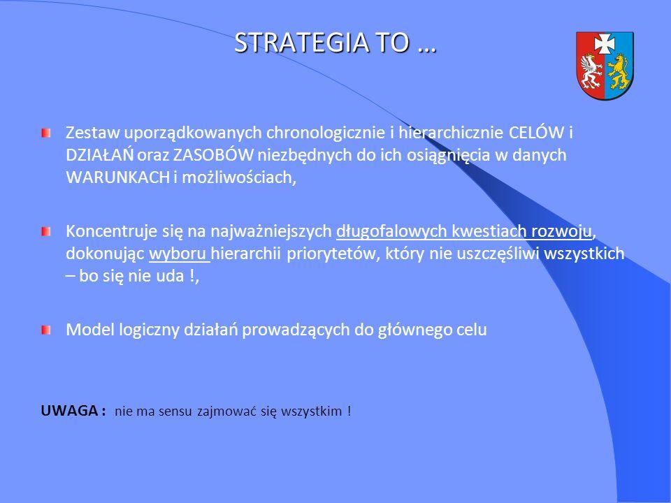 STRATEGIA TO … Zestaw uporządkowanych chronologicznie i hierarchicznie CELÓW i DZIAŁAŃ oraz ZASOBÓW niezbędnych do ich osiągnięcia w danych WARUNKACH
